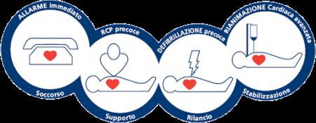Organizzazione corsi di formazione utilizzo defibrillatore, organizzazione corsi Bls-d e pbls-d, partecipazione corsi di formazione utilizzo defibrillatore, partecipazione corsi bls-d e pbls-d